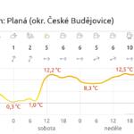 Výlet Budějovice